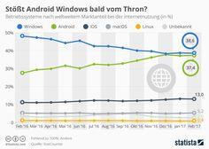 Vor fünf Jahren hatte Microsoft noch einen beeindruckenden Vorsprung von 80 Prozent bei der Betriebssystemnutzung vor Android, wenn es um die Internetnutzung weltweit geht. Der heutige Vergleich zeigt: Der Abstand hat sich auf 1,2 Prozent reduziert.   #Android #Betriebssysteme #Internetnutzung #iOS #Linux #macOS #Windows