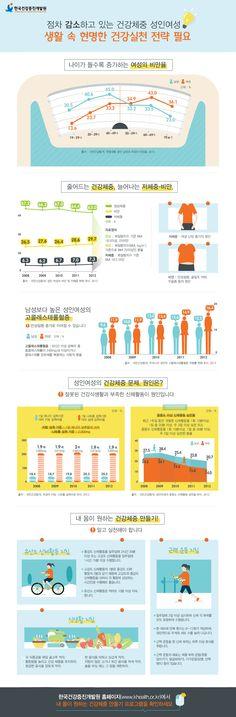 '나이 들수록 비만율↑' 성인여성 건강체중 우려수준 [인포그래픽] #obesity / #Infographic ⓒ 비주얼다이브 무단 복사·전재·재배포 금지