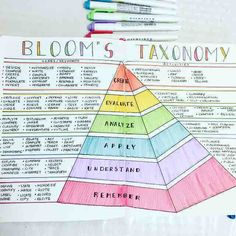This is really going to come in handy when I'm writing lesson plans this year. Had to have this spread in my 💚💛💙💗 // Teacher bullet journal / bloom's taxonomy Bullet Journal Teacher, Bullet Journal Hacks, Bullet Journals, Bujo, Blooms Taxonomy, Bullet Journal Inspiration, Journal Ideas, Work Journal, Teacher Planner