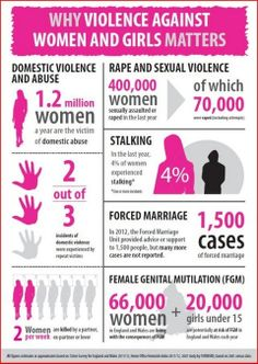 Why violence against women and girls matters in this Forced Marriage Unit infographic