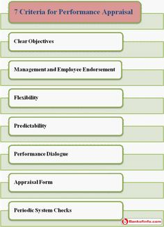 Appraising The Performance Appraisal  Instruments Organizations