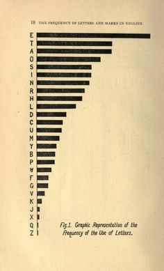 Frequency of the use of letters in English. The Improvement of Speed and Accuracy in Typewriting. 1922.