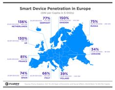 smartdevicepenetrationeurope