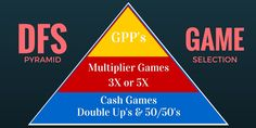 Daily Fantasy Sports Pyramid - Game Selection Strategy