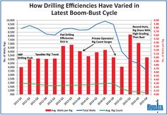 Rig Counts vs Drilling Efficiencies = Not As Cut And Dry As You Think - Oilpro.com
