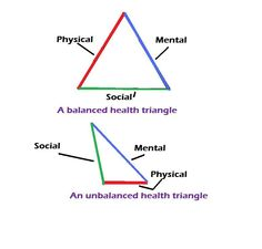 Printables Health Triangle Worksheet health triangle worksheets gallery image 1 21