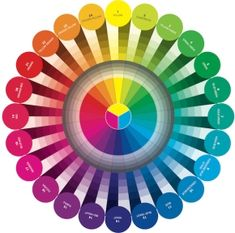 Complementary colors are colors that are opposite each other on the color wheel. There are numerous ways to use complementary colors in artwork. Triad Color Scheme, Color Schemes, Color Combinations, 12 Color Wheel, Split Complementary Colors, Complimentary Colors, Color Psychology, Psychology Studies, Psychology Meaning