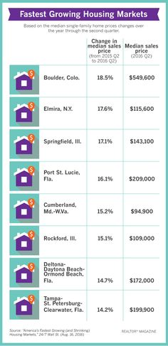 The 8 Fastest Growing Housing Markets Home prices are rising the most in the Western and Southern portions of the United States, while the Northeast is seeing more moderate growth or even some declines, according to data from the National Association of REALTORS®.