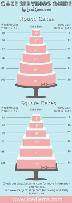 Idea for judging how much wedding cake to have for the number of guests!... or you can have a smaller cake with an undecorated (less decorated still with icing)sheet cake in the back and only really serve that one... saves money