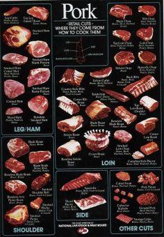 Pork Cuts  http://1.bp.blogspot.com/_RtZaUSyvqso/STYMlwshzeI/AAAAAAAAFK0/yJLbXyLM6nk/s400/porkcuts.jpg