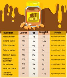 Nuts are heavy in calories and fat, which gives them a bad nutrition rap, but in actuality, as long as you keep your portions in check the combination of nutrients in nut butters can help you lose weight.