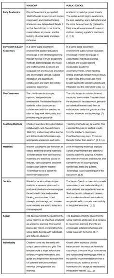 A Comparison of Waldorf and Mainstream Education