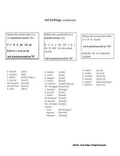 Here's a printable to get you started pronouncing English -ed endings (regular past tense words).  Sample words organized by sound. Add you own personalized vocabulary.  For yourself or your ESL students. Sound like a native speaker with this lesson on English pronunciation.