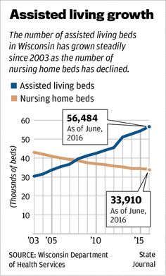Assisted living growing in Wisconsin, but some say regulations not keeping up