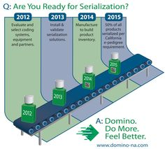 Are you ready for Serialization - An infographic