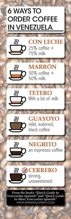 An infographic that lists six Venezuela Spanish words for types of coffee with a short description in English. It includes an example sentence in Spanish. #spanishinfographic