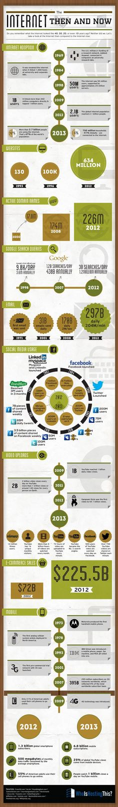 The Internet: Then and Now (130 website in 1993 634, 000, 000 websites in 2012) #infographic