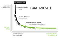 Long Tail es una estrategia adecuada para páginas nuevas o con poca reputación en los buscadores. De entrada es prácticamente imposible competir por keywords únicas así que se busca aprovechar gaps del mercado.    Una buena herramienta para tomar ideas para crear nuestra estrategia de longtail es utilizar el Adwords Keyword Tool.
