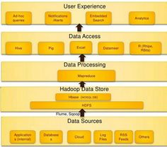 Hadoop Technology Stack