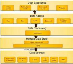 Hadoop Technology Stack