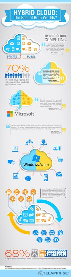 Hybrid Cloud: The Best of Both Worlds? cloud computing cloud technology cloud storage public cloud private cloud