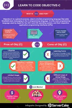 8 best servercake infographic images on pinterest info graphics objective c is an object oriented general purpose programming language this is fandeluxe Image collections