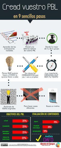 DAFO y pasos para el #ABP o #PBL. Bonita y motivante infografía.