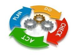 Know the Key Points for Successful Project Management. Join Project Management Courses at Synergy - School of Business Skills. Visit: www. Software Testing, Software Development, What If Questions, This Or That Questions, What Is Carb Cycling, Time Management Techniques, Program Evaluation, Lean Manufacturing, Socialism