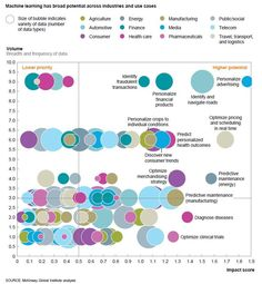 McKinsey: 120 potential use cases of machine learning in 12 industries