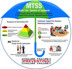 MTSS - How RTI, Coll