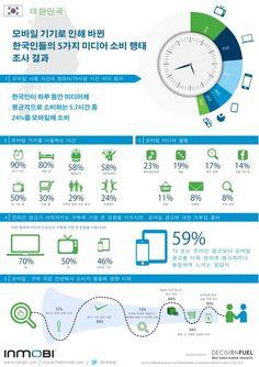 모바일 기기로 인해 바뀐 한국인들의 5가지 미디어 소비 행태 조사 결과