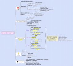 Process Tools of Value - Sonita_Mbah - XMind: The Most Professional Mind Mapping Software