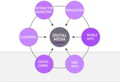 Media Funds® is a digital media tax credit firm that specializes in processing the digital media credit - Tax credit for interactive products. Digital Media Marketing, Email Marketing, Internet Marketing, Marketing And Advertising, Interactive Marketing, Psychology Major, Digital Web, Online Training Courses, Media Campaign