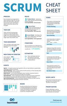 Program Management, Change Management, Business Management, Management Tips, Business Planning, Planning Excel, Scrum Board, Maquette Site Web, Budget Prévisionnel