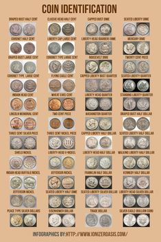 Check this website resource. Read more about coin values. Click the link to get more information. Valuable Pennies, Valuable Coins, Old Coins Worth Money, Old Money, Euro Währung, Coin Worth, Error Coins, Coin Values, Antique Coins