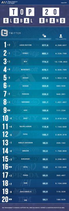 Top 20 Global Brand Social: Louis Vuitton, Facebook e MTV dominano la classifica a marzo - Wired