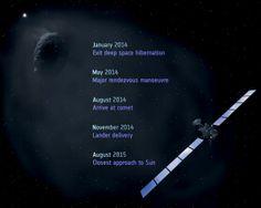 Rosetta Mission milestones