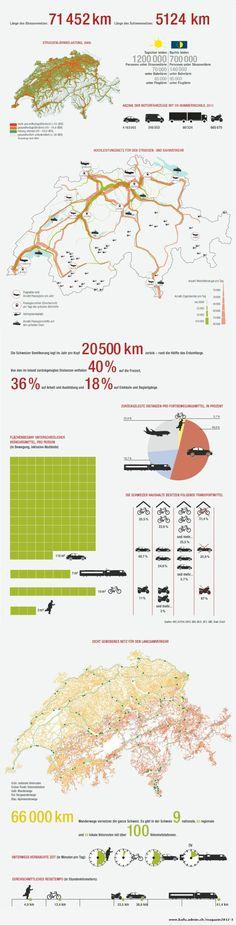 #Infografik über die #Mobilität in der #Schweiz