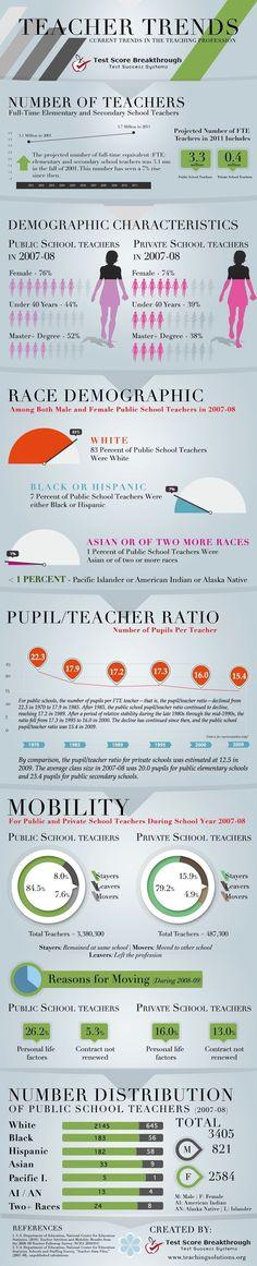 Teacher trends #infographic