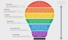 Bloom's Taxonomy Verbs - Free Classroom Chart