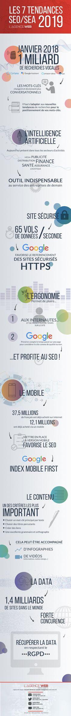 #Infographie : Les tendances SEO pour 2019 Seo Optimization, Search Engine Optimization, Seo Strategy, Le Web, Digital Marketing, Website, Articles, Internet, Google