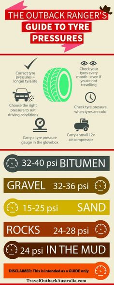 What tyre pressures to use in outback Australia - good for any travellers!