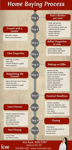 Home Buying Process for buy a Home in Colorado Springs - How To Buy A Home? Ideas of How To Buy A Home. - Home Buying Process for buy a Home in Colorado Springs Home Buying Tips, Buying Your First Home, Home Buying Process, Sell Your House Fast, Selling Your House, Home Buying Checklist, Real Estate Buyers, Real Estate Tips, Real Estate Investing
