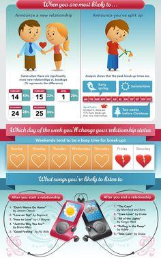 Infografia online dating