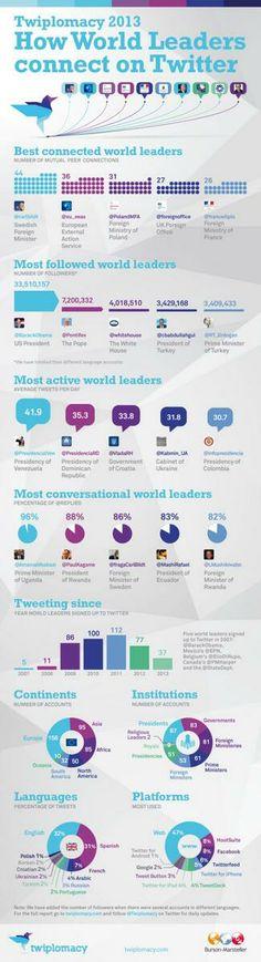 Líderes Mundiales en Twitter