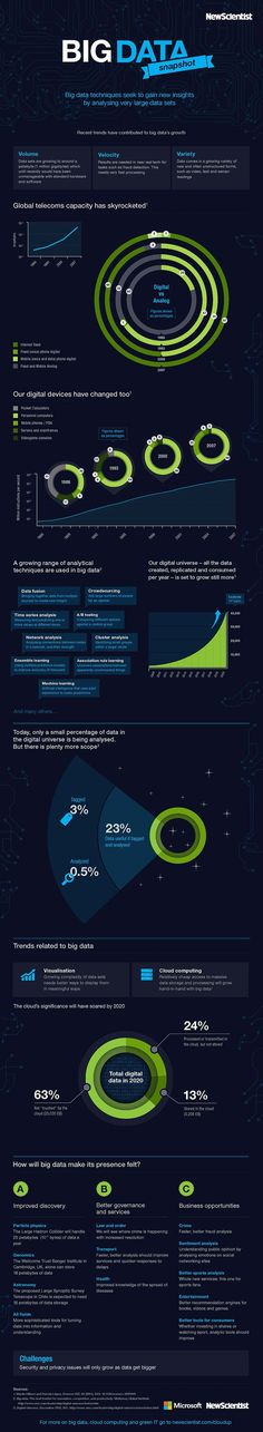 What Are Some Recent Trends Of Big Data? #bigdata #infographic #telcos