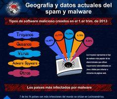Geografía y datos del #spam y #malware