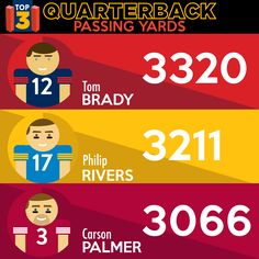 NFL Passing Leaders (Through Week 11) 1. Tom Brady, New England Patriots  2. Philip Rivers, San Diego Chargers  3. Carson Palmer, Arizona Cardinals