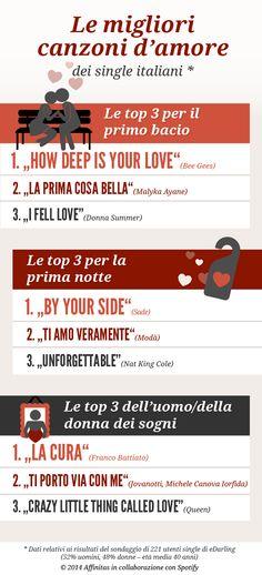 Infografica: Le migliori canzoni d'amore