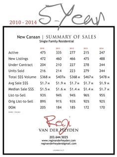 brokerbeat New Canaan: 2014 BACK TO 2010 | New Canaan's 5-Year Market Comparison